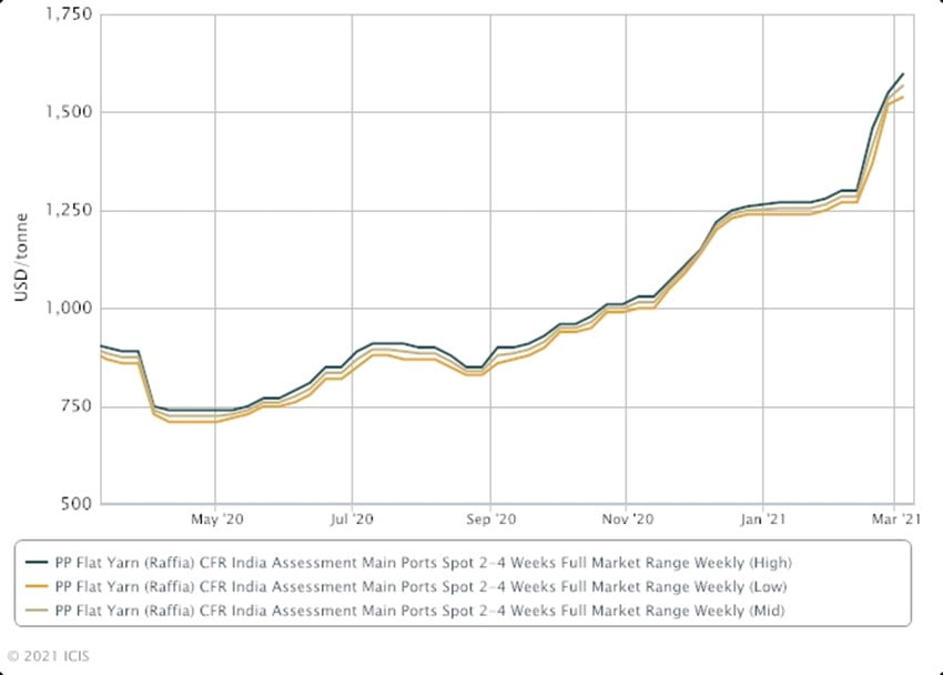 Polypropylene Resin Shortage Chart